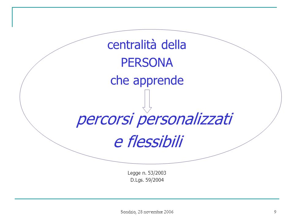 Sondrio, 28 novembre 2006 9 centralità della PERSONA che apprende percorsi personalizzati e flessibili Legge n.