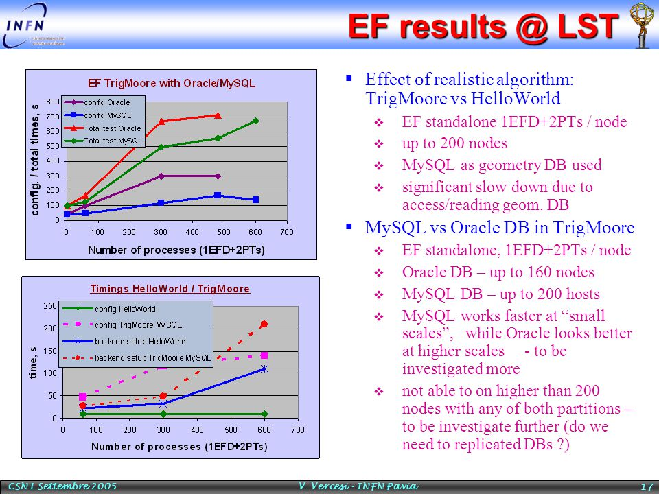 CSN1 Settembre 2005 V. Vercesi - INFN Pavia 17 EF results @ LST  Effect of realistic algorithm: TrigMoore vs HelloWorld  EF standalone 1EFD+2PTs / n