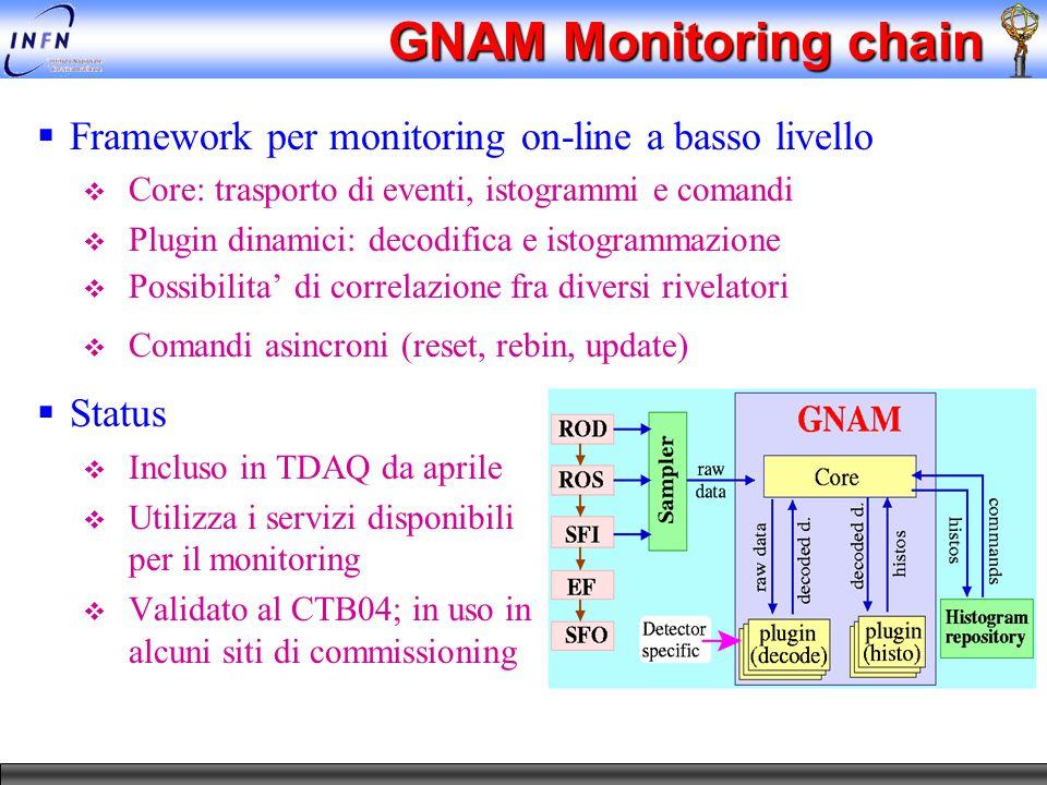 GNAM Monitoring chain  Framework per monitoring on-line a basso livello  Core: trasporto di eventi, istogrammi e comandi  Plugin dinamici: decodifica e istogrammazione  Possibilita' di correlazione fra diversi rivelatori  Comandi asincroni (reset, rebin, update)  Status  Incluso in TDAQ da aprile  Utilizza i servizi disponibili per il monitoring  Validato al CTB04; in uso in alcuni siti di commissioning