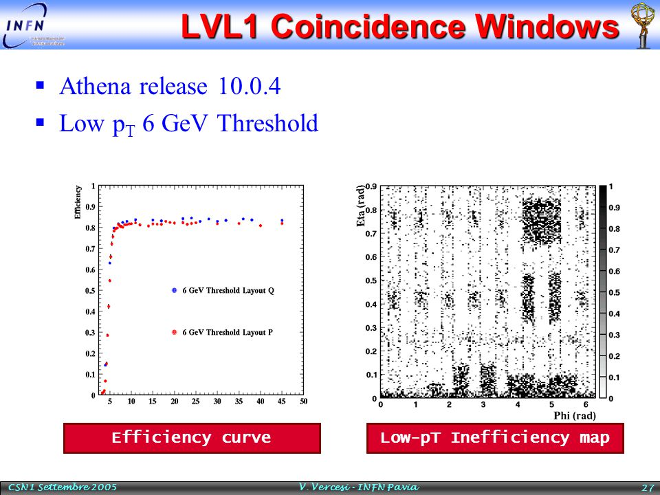 CSN1 Settembre 2005 V. Vercesi - INFN Pavia 27 LVL1 Coincidence Windows  Athena release 10.0.4  Low p T 6 GeV Threshold Low-pT Inefficiency map Effi
