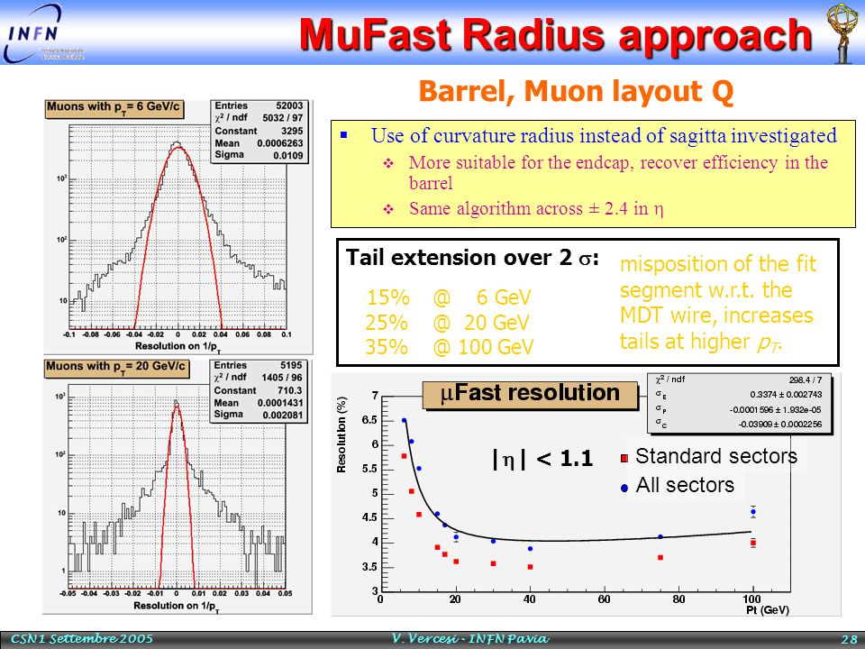 CSN1 Settembre 2005 V. Vercesi - INFN Pavia 28 MuFast Radius approach  Use of curvature radius instead of sagitta investigated  More suitable for th