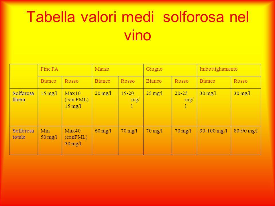 Tabella valori medi solforosa nel vino Fine FAMarzoGiugnoImbottigliamento BiancoRossoBiancoRossoBiancoRossoBiancoRosso Solforosa libera 15 mg/lMax10 (con FML) 15 mg/l 20 mg/l15-20 mg/ l 25 mg/l20-25 mg/ l 30 mg/l Solforosa totale Min 50 mg/l Max40 (conFML) 50 mg/l 60 mg/l70 mg/l 90-100 mg /l80-90 mg/l