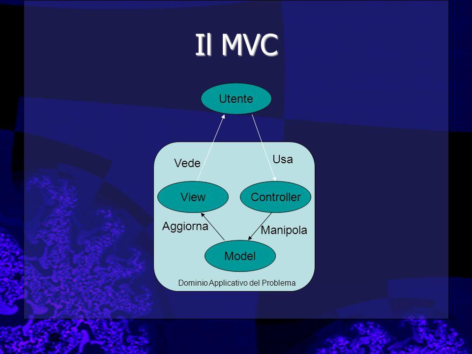 Il MVC Model ViewController Utente Usa Manipola Aggiorna Vede Dominio Applicativo del Problema