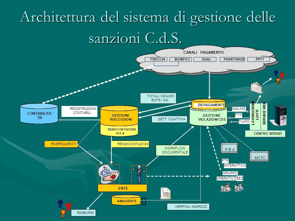 Architettura del sistema di gestione delle sanzioni C.d.S. CONTABILITA' TR CANALI PAGAMENTO ENTE REGISTRAZIONI CONTABILI TOTALI INCASSI ENTE / GG MCTC
