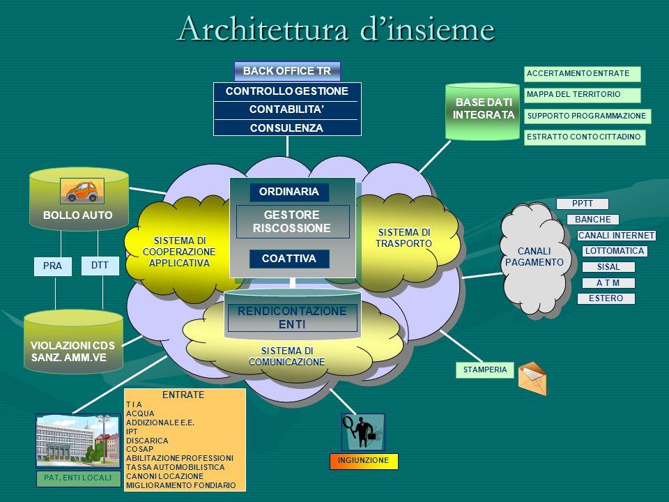 Architettura d'insieme BASE DATI INTEGRATA PAT, ENTI LOCALI ENTRATE T I A ACQUA ADDIZIONALE E.E. IPT DISCARICA COSAP ABILITAZIONE PROFESSIONI TASSA AU