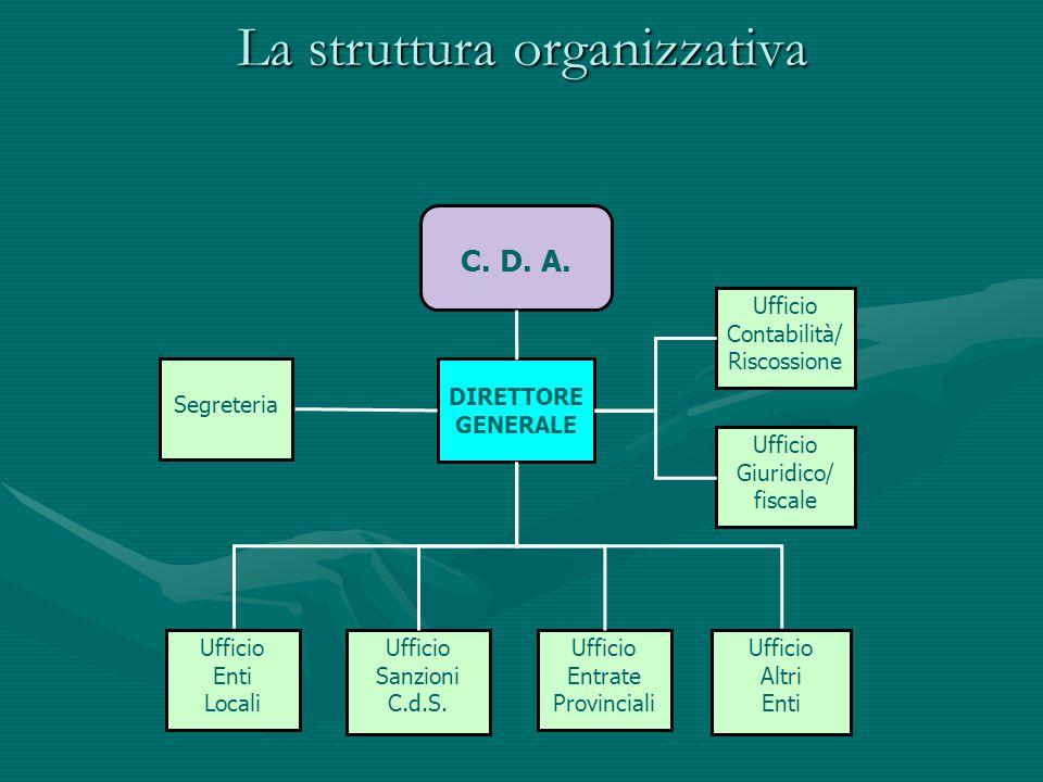 La struttura organizzativa C. D. A. Segreteria Ufficio Contabilità/ Riscossione Ufficio Enti Locali Ufficio Sanzioni C.d.S. Ufficio Entrate Provincial
