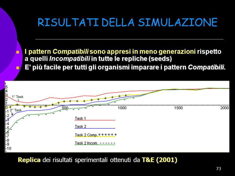 73 RISULTATI DELLA SIMULAZIONE in tutte le repliche (seeds) I pattern Compatibili sono appresi in meno generazioni rispetto a quelli Incompatibili in