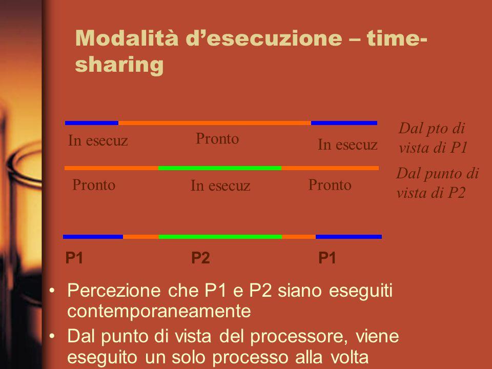 Modalità d'esecuzione – time- sharing Percezione che P1 e P2 siano eseguiti contemporaneamente Dal punto di vista del processore, viene eseguito un solo processo alla volta P1P2P1 Pronto In esecuz Dal pto di vista di P1 Dal punto di vista di P2 Pronto