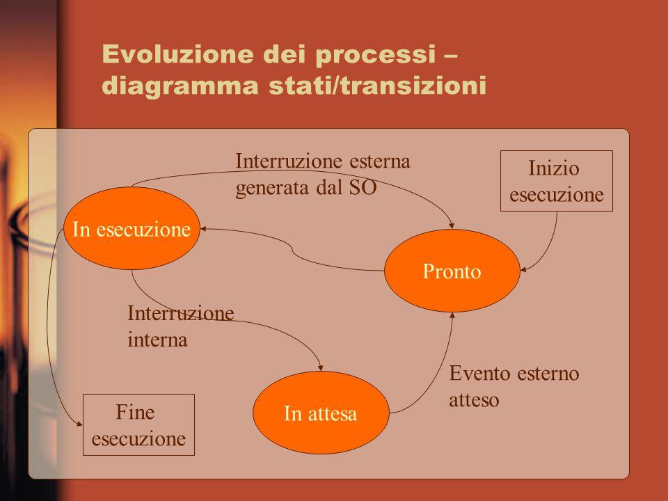 Evoluzione dei processi – diagramma stati/transizioni In esecuzione Pronto In attesa Fine esecuzione Inizio esecuzione Evento esterno atteso Interruzi