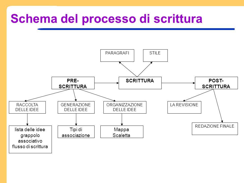 Il grappolo associativo: esercizi Per ciascuno dei testi proposti nel seguito, realizzare un grappolo associativo a più livelli 1.