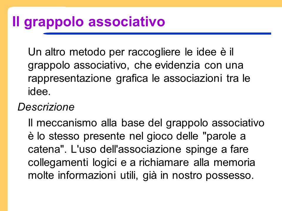 Il grappolo associativo Un altro metodo per raccogliere le idee è il grappolo associativo, che evidenzia con una rappresentazione grafica le associazi