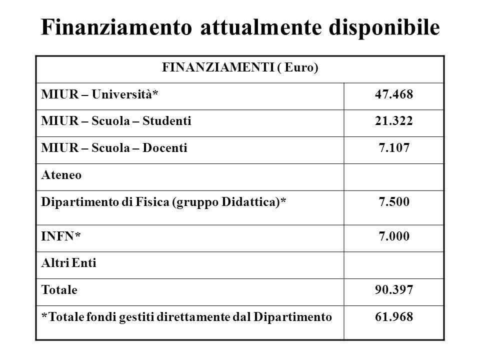Finanziamento attualmente disponibile FINANZIAMENTI ( Euro) MIUR – Università*47.468 MIUR – Scuola – Studenti21.322 MIUR – Scuola – Docenti7.107 Ateneo Dipartimento di Fisica (gruppo Didattica)*7.500 INFN*7.000 Altri Enti Totale90.397 *Totale fondi gestiti direttamente dal Dipartimento61.968