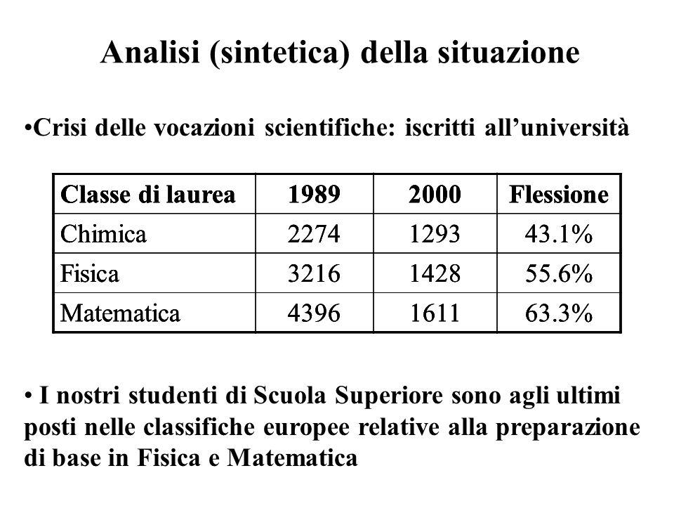 Analisi (sintetica) della situazione Crisi delle vocazioni scientifiche: iscritti all'università Classe di laurea19892000Flessione Chimica2274129343.1% Fisica3216142855.6% Matematica4396161163.3% Classe di laurea19892000Flessione Chimica2274129343.1% Fisica3216142855.6% Matematica4396161163.3% I nostri studenti di Scuola Superiore sono agli ultimi posti nelle classifiche europee relative alla preparazione di base in Fisica e Matematica Classe di laurea19892000Flessione Chimica2274129343.1% Fisica3216142855.6% Matematica4396161163.3%
