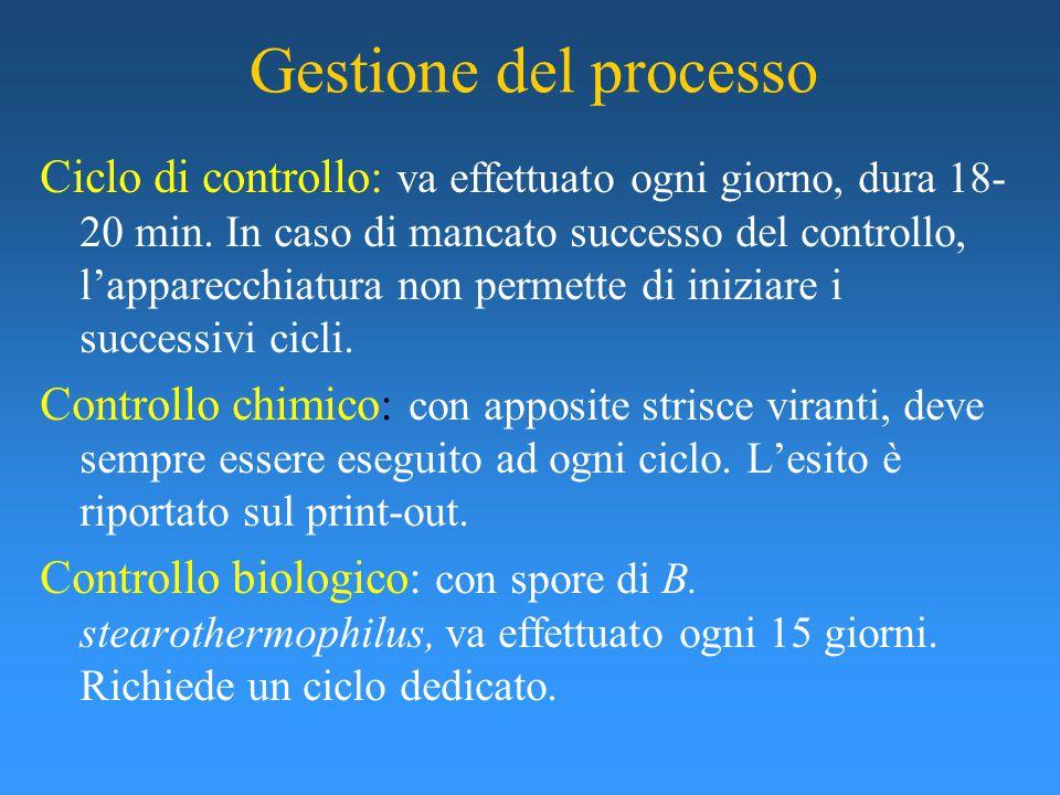 Gestione del processo Ciclo di controllo: va effettuato ogni giorno, dura 18- 20 min.