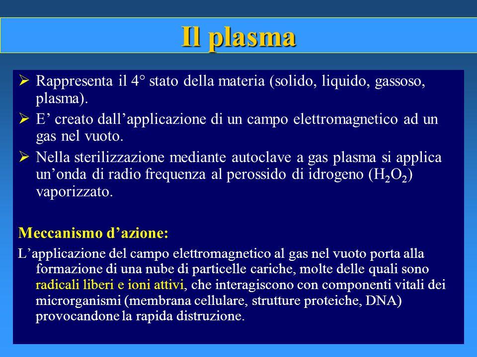 Il plasma  Rappresenta il 4° stato della materia (solido, liquido, gassoso, plasma).