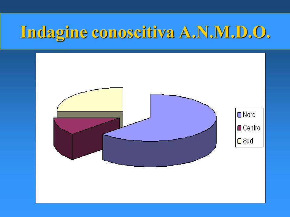 Indagine conoscitiva A.N.M.D.O.