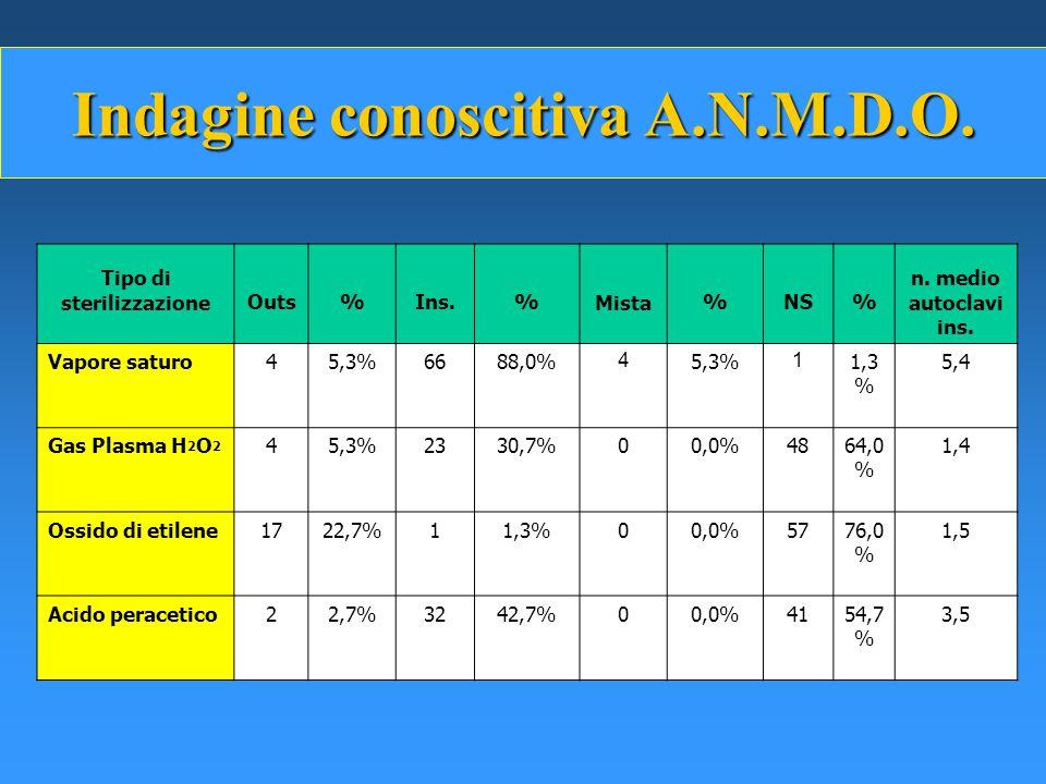 Indagine conoscitiva A.N.M.D.O.Tipo di sterilizzazioneOuts%Ins.%Mista%NS% n.