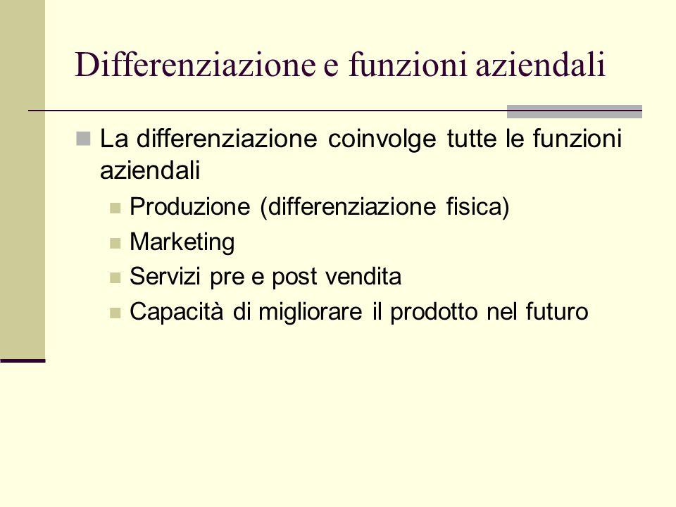 Differenziazione e funzioni aziendali La differenziazione coinvolge tutte le funzioni aziendali Produzione (differenziazione fisica) Marketing Servizi pre e post vendita Capacità di migliorare il prodotto nel futuro