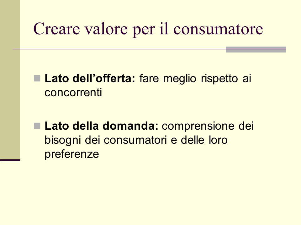 Creare valore per il consumatore Lato dell'offerta: fare meglio rispetto ai concorrenti Lato della domanda: comprensione dei bisogni dei consumatori e delle loro preferenze