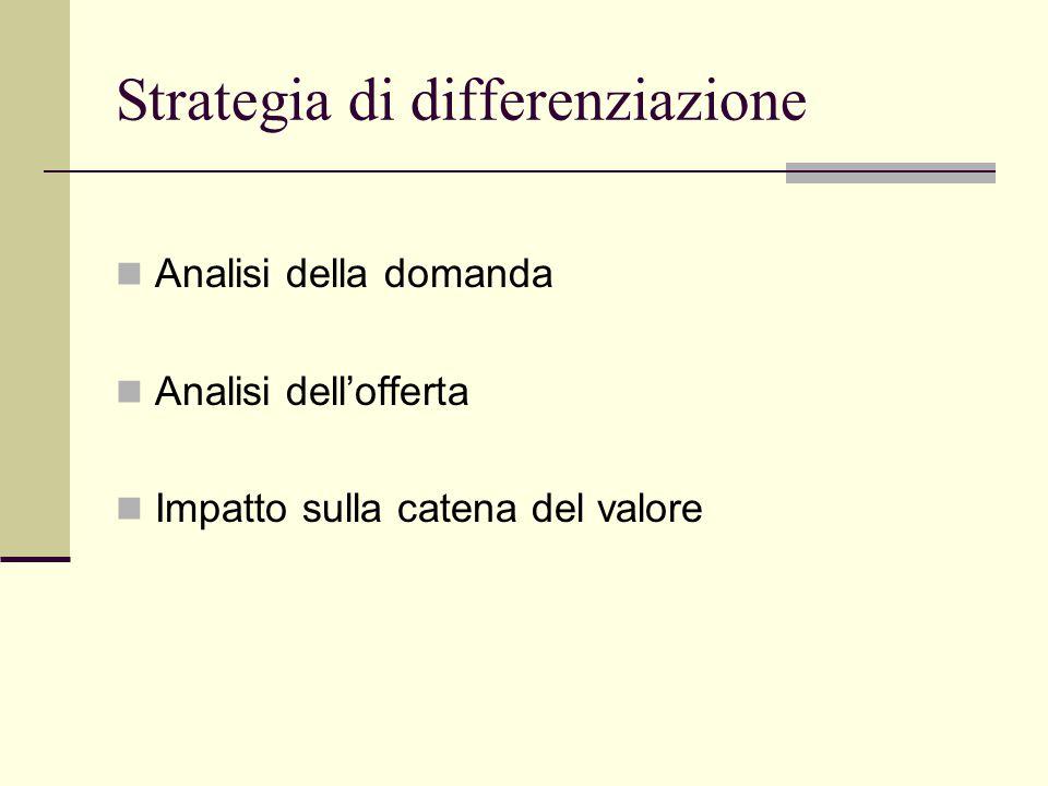Strategia di differenziazione Analisi della domanda Analisi dell'offerta Impatto sulla catena del valore