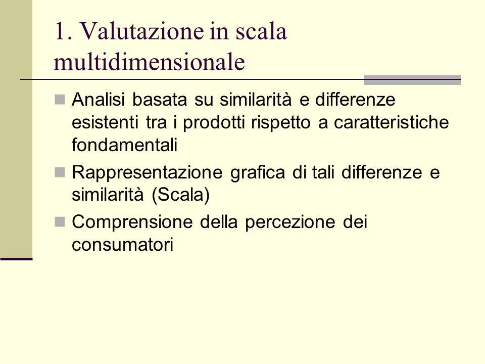 1. Valutazione in scala multidimensionale Analisi basata su similarità e differenze esistenti tra i prodotti rispetto a caratteristiche fondamentali R