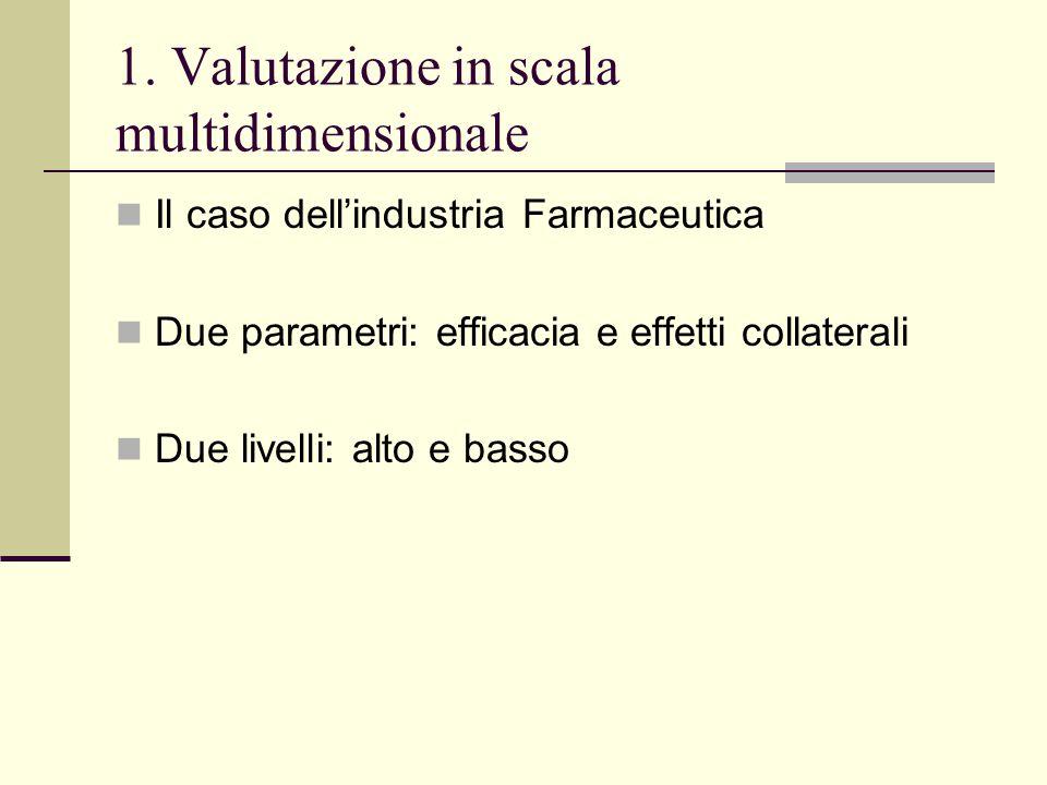 1. Valutazione in scala multidimensionale Il caso dell'industria Farmaceutica Due parametri: efficacia e effetti collaterali Due livelli: alto e basso
