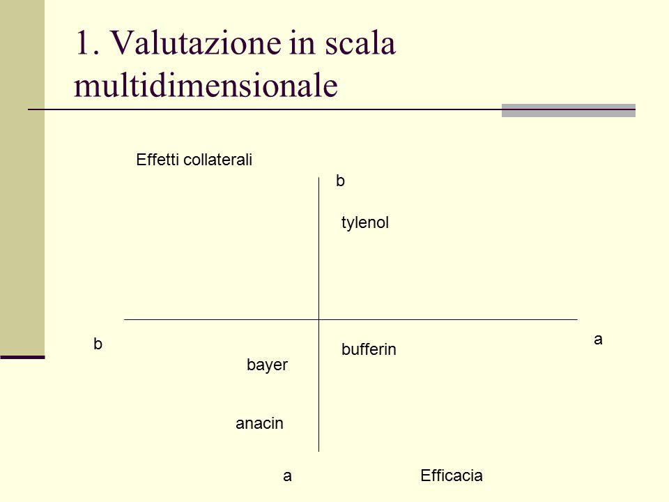 1. Valutazione in scala multidimensionale Effetti collaterali Efficacia bayer anacin b b a a bufferin tylenol