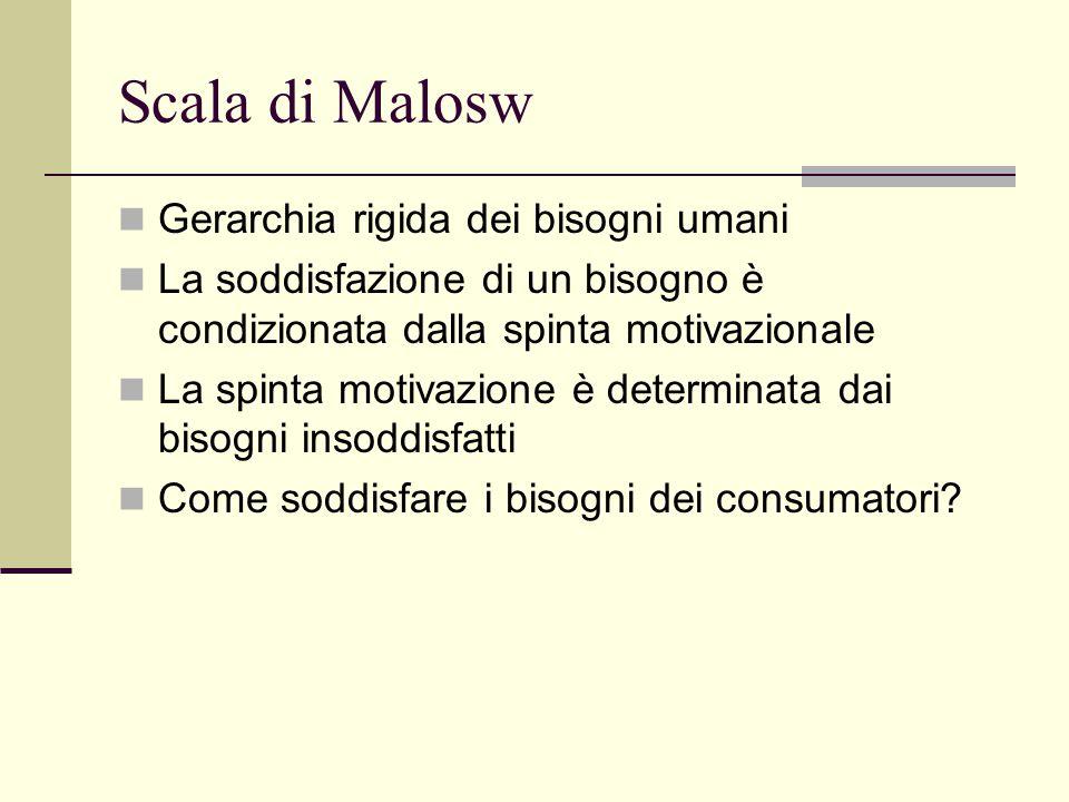 Scala di Malosw Gerarchia rigida dei bisogni umani La soddisfazione di un bisogno è condizionata dalla spinta motivazionale La spinta motivazione è determinata dai bisogni insoddisfatti Come soddisfare i bisogni dei consumatori