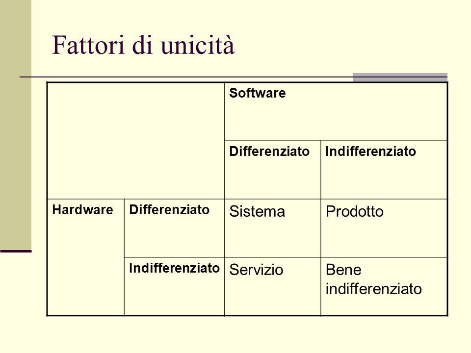 Fattori di unicità Software DifferenziatoIndifferenziato HardwareDifferenziato SistemaProdotto Indifferenziato ServizioBene indifferenziato