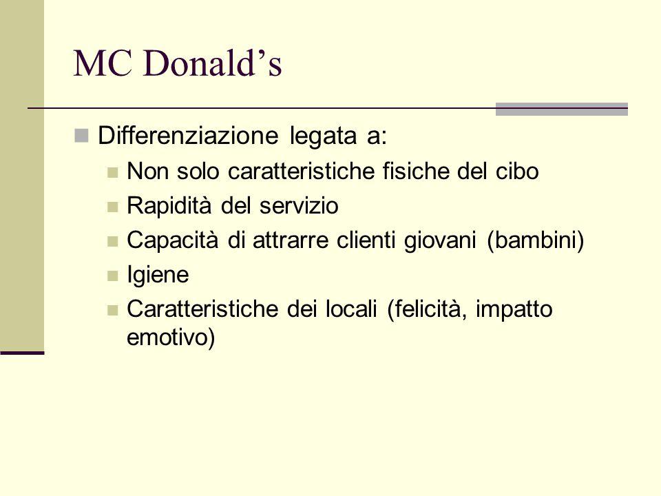 MC Donald's Differenziazione legata a: Non solo caratteristiche fisiche del cibo Rapidità del servizio Capacità di attrarre clienti giovani (bambini) Igiene Caratteristiche dei locali (felicità, impatto emotivo)