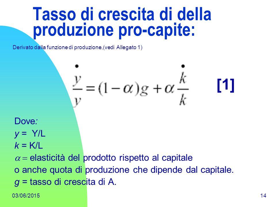 03/06/201514 Tasso di crescita di della produzione pro-capite: Dove: y = Y/L k = K/L  elasticità del prodotto rispetto al capitale o anche quota d
