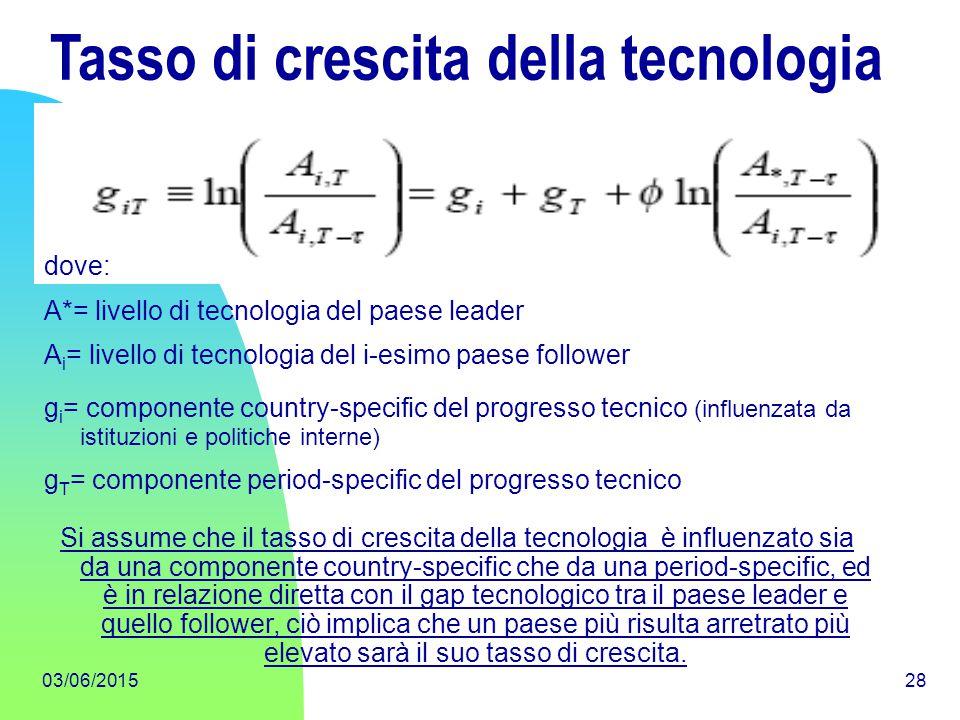 03/06/201528 Tasso di crescita della tecnologia dove: A*= livello di tecnologia del paese leader A i = livello di tecnologia del i-esimo paese followe