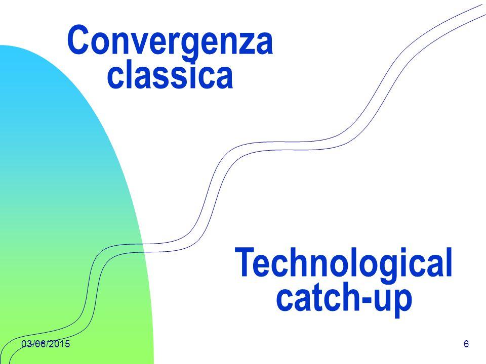 03/06/201527 Technological catch-up Siamo interessati ad esaminare se la convergenza condizionata può derivare dal technological catch- up, in altre parole esaminiamo l'ipotesi che i differenziali di crescita tecnologica possano essere influenzati dal technological catch-up.