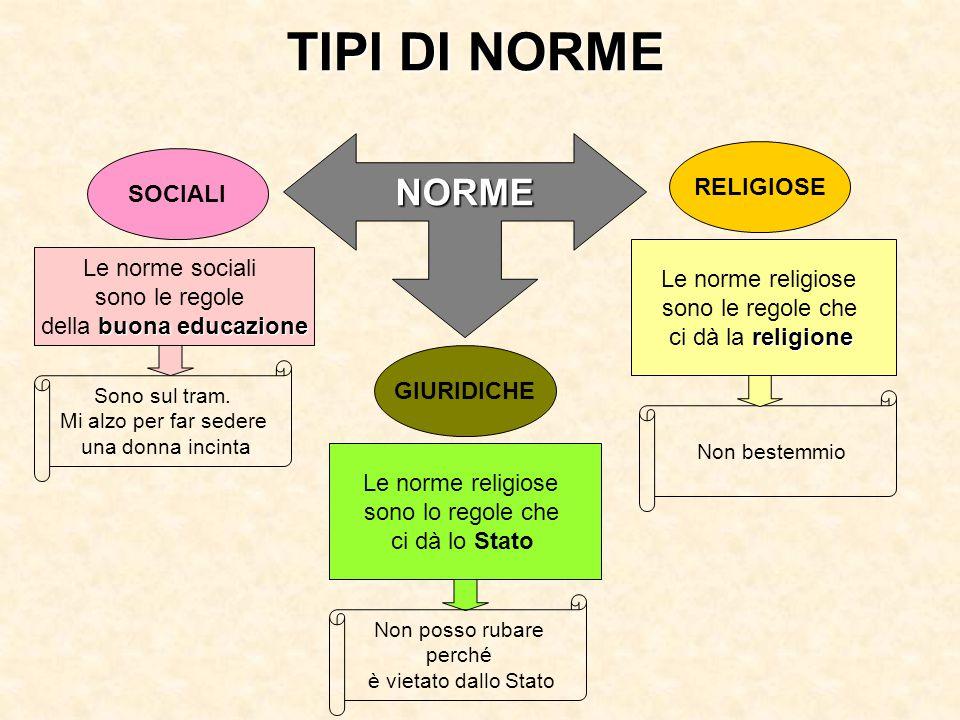 TIPI DI NORME NORME Le norme sociali sono le regole buona educazione della buona educazione Le norme religiose sono lo regole che ci dà lo Stato Le no