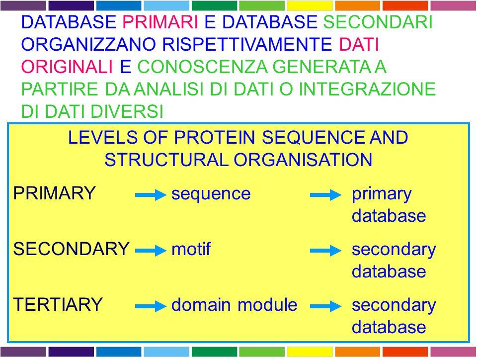 DATABASE COMPOSITI E INFORMATION RETRIEVAL ENTREZ Permette di accedere a diversi tipi di database: Nucleotide  Dati di sequenza da GenBank, EMBL, and DDBJ Protein  Traduzione delle sequenze codificanti in GenBank, EMBL and DDBJ e sequenze di proteine sottomesse a PIR, SWISSPROT, PRF, Protein Data Bank (PDB) (sequenze da strutture risolte) Genome  Sequenze di genomi completi di molti organismi; cromosomi completi; mappe di contigui; mappe genetiche/fisiche integrate Structure  Struttura 3D di proteine ovvero dati sperimentali di cristallografia e NMR (Cn3D program) PopSet  Sequenze allineate, risultato di studi di genetica di popolazione, filogenesi e mutazione.