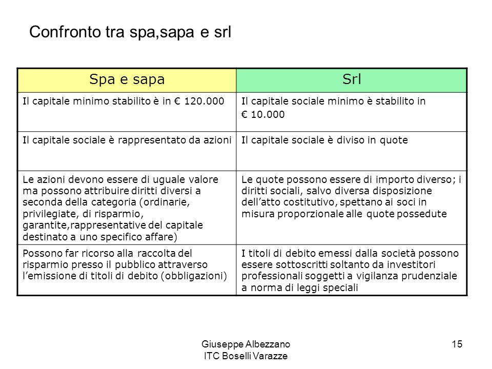 Giuseppe Albezzano ITC Boselli Varazze 15 Spa e sapaSrl Il capitale minimo stabilito è in € 120.000Il capitale sociale minimo è stabilito in € 10.000