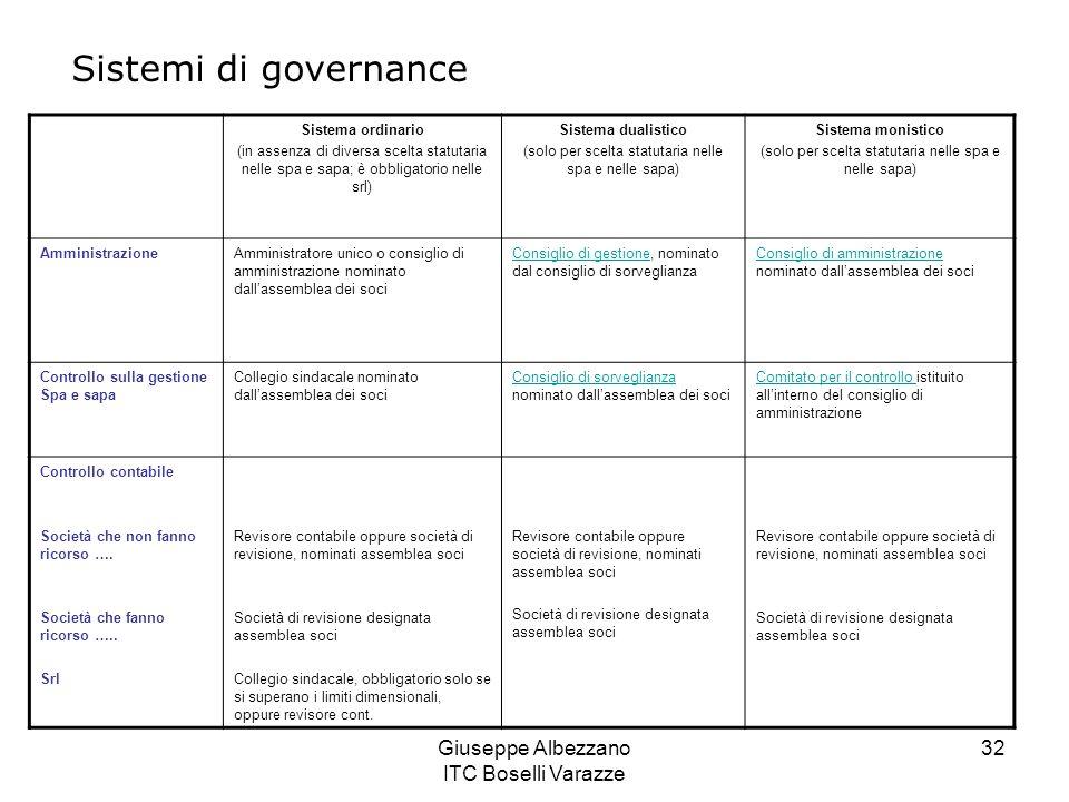Giuseppe Albezzano ITC Boselli Varazze 32 Sistemi di governance Sistema ordinario (in assenza di diversa scelta statutaria nelle spa e sapa; è obbliga