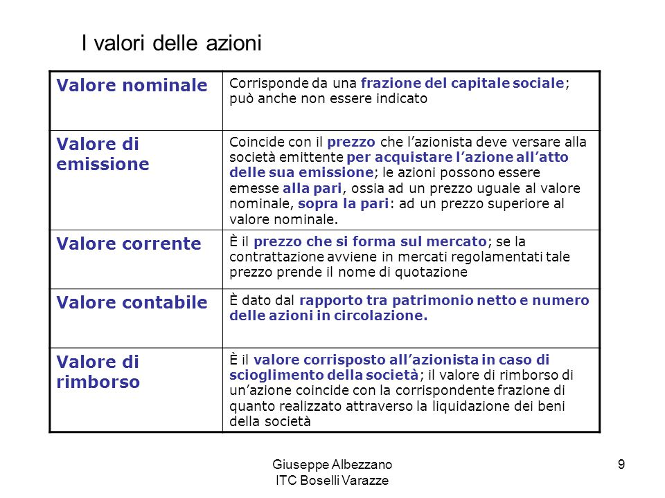 Giuseppe Albezzano ITC Boselli Varazze 9 Valore nominale Corrisponde da una frazione del capitale sociale; può anche non essere indicato Valore di emi