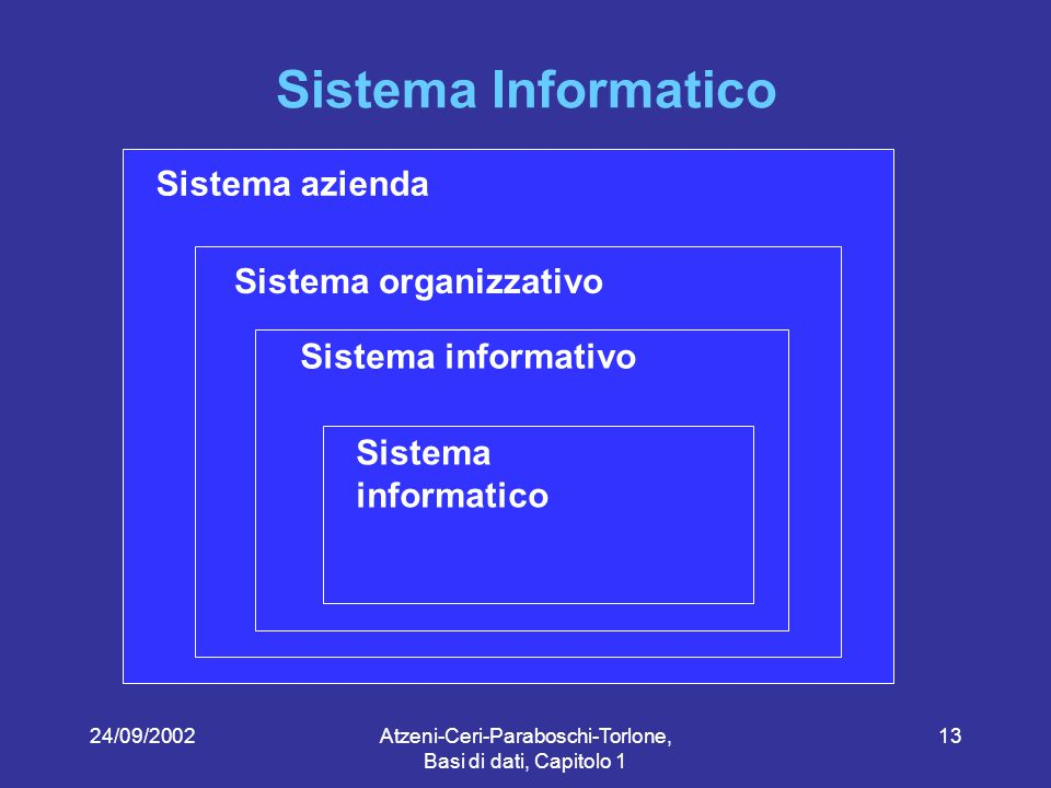 24/09/2002Atzeni-Ceri-Paraboschi-Torlone, Basi di dati, Capitolo 1 13 Sistema Informatico Sistema azienda Sistema organizzativo Sistema informativo Sistema informatico
