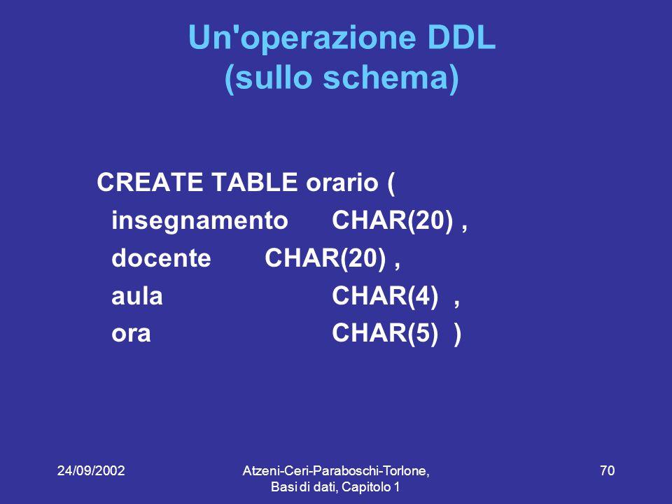24/09/2002Atzeni-Ceri-Paraboschi-Torlone, Basi di dati, Capitolo 1 70 Un operazione DDL (sullo schema) CREATE TABLE orario ( insegnamento CHAR(20), docente CHAR(20), aula CHAR(4), ora CHAR(5) )