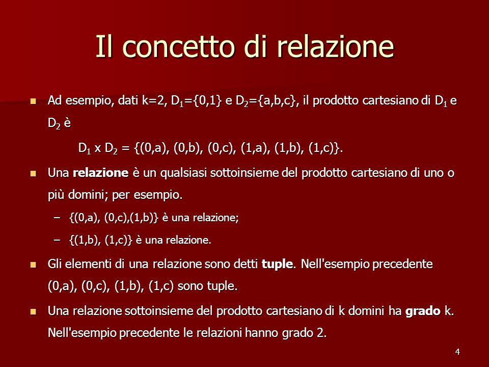 4 Il concetto di relazione Ad esempio, dati k=2, D 1 ={0,1} e D 2 ={a,b,c}, il prodotto cartesiano di D 1 e D 2 è Ad esempio, dati k=2, D 1 ={0,1} e D 2 ={a,b,c}, il prodotto cartesiano di D 1 e D 2 è D 1 x D 2 = {(0,a), (0,b), (0,c), (1,a), (1,b), (1,c)}.