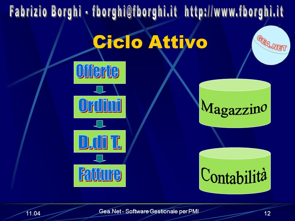 11.06 Gea.Net - Software Gestionale per PMI 12 Ciclo Attivo
