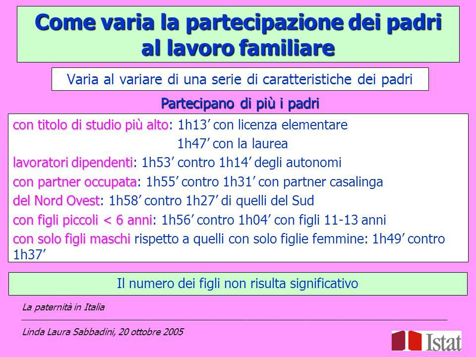 Varia al variare di una serie di caratteristiche dei padri La paternità in Italia _____________________________________________________________________________________ Linda Laura Sabbadini, 20 ottobre 2005 Partecipano di più i padri Il numero dei figli non risulta significativo Come varia la partecipazione dei padri al lavoro familiare con titolo di studio più alto con titolo di studio più alto: 1h13' con licenza elementare 1h47' con la laurea lavoratori dipendenti lavoratori dipendenti: 1h53' contro 1h14' degli autonomi con partner occupata con partner occupata: 1h55' contro 1h31' con partner casalinga del Nord Ovest del Nord Ovest: 1h58' contro 1h27' di quelli del Sud con figli piccoli< 6 anni con figli piccoli < 6 anni: 1h56' contro 1h04' con figli 11-13 anni con solo figli maschi con solo figli maschi rispetto a quelli con solo figlie femmine: 1h49' contro 1h37'