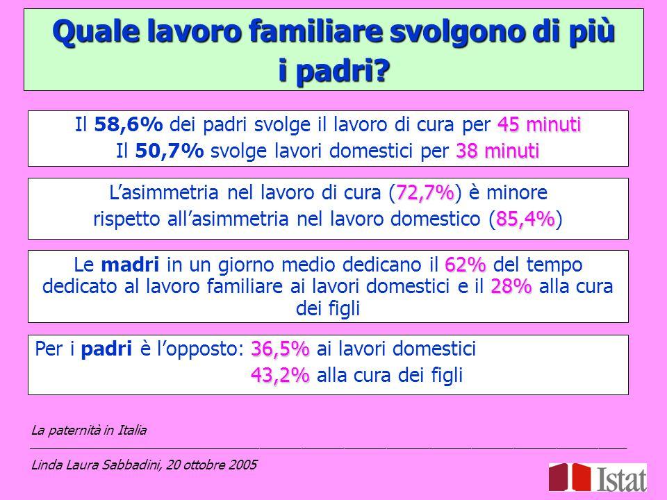 45 minuti Il 58,6% dei padri svolge il lavoro di cura per 45 minuti 38 minuti Il 50,7% svolge lavori domestici per 38 minuti La paternità in Italia _____________________________________________________________________________________ Linda Laura Sabbadini, 20 ottobre 2005 72,7% L'asimmetria nel lavoro di cura (72,7%) è minore 85,4% rispetto all'asimmetria nel lavoro domestico (85,4%) 62% 28% Le madri in un giorno medio dedicano il 62% del tempo dedicato al lavoro familiare ai lavori domestici e il 28% alla cura dei figli 36,5% Per i padri è l'opposto:36,5% ai lavori domestici 43,2% 43,2% alla cura dei figli Quale lavoro familiare svolgono di più i padri?