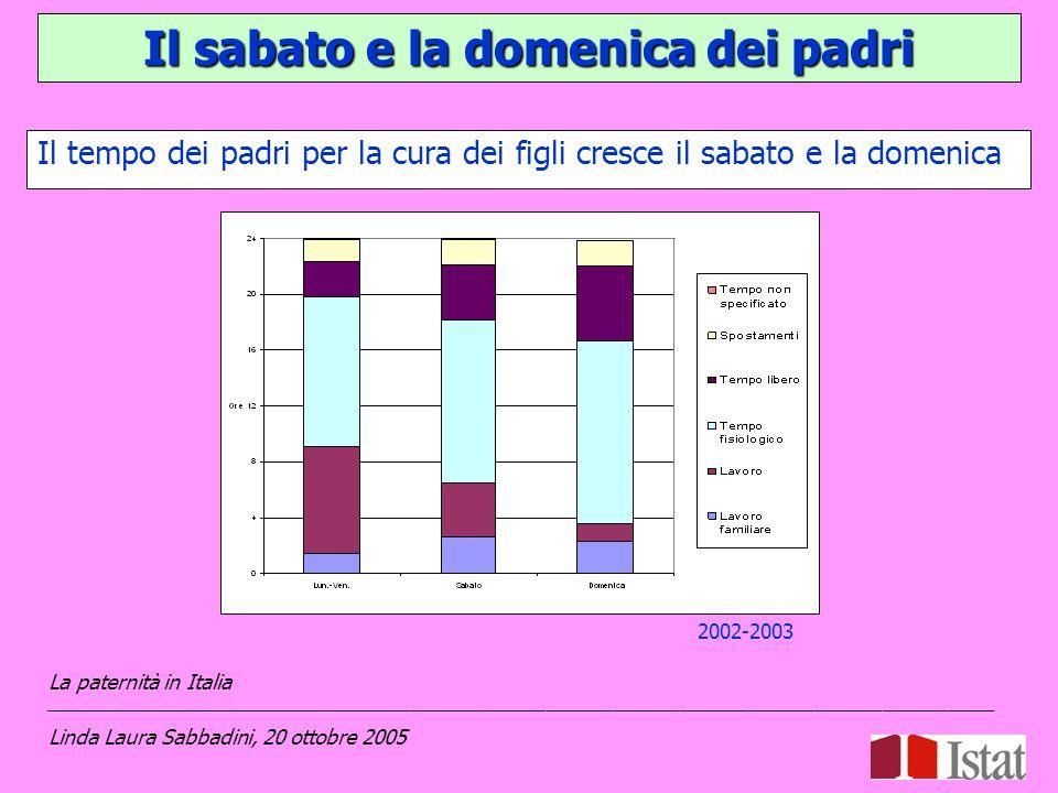 La paternità in Italia _____________________________________________________________________________________ Linda Laura Sabbadini, 20 ottobre 2005 Il tempo dei padri per la cura dei figli cresce il sabato e la domenica Il sabato e la domenica dei padri 2002-2003