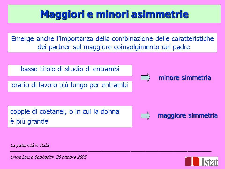 Maggiori e minori asimmetrie La paternità in Italia _____________________________________________________________________________________ Linda Laura Sabbadini, 20 ottobre 2005 basso titolo di studio di entrambi minore simmetria orario di lavoro più lungo per entrambi coppie di coetanei, o in cui la donna è più grande maggiore simmetria Emerge anche l'importanza della combinazione delle caratteristiche dei partner sul maggiore coinvolgimento del padre