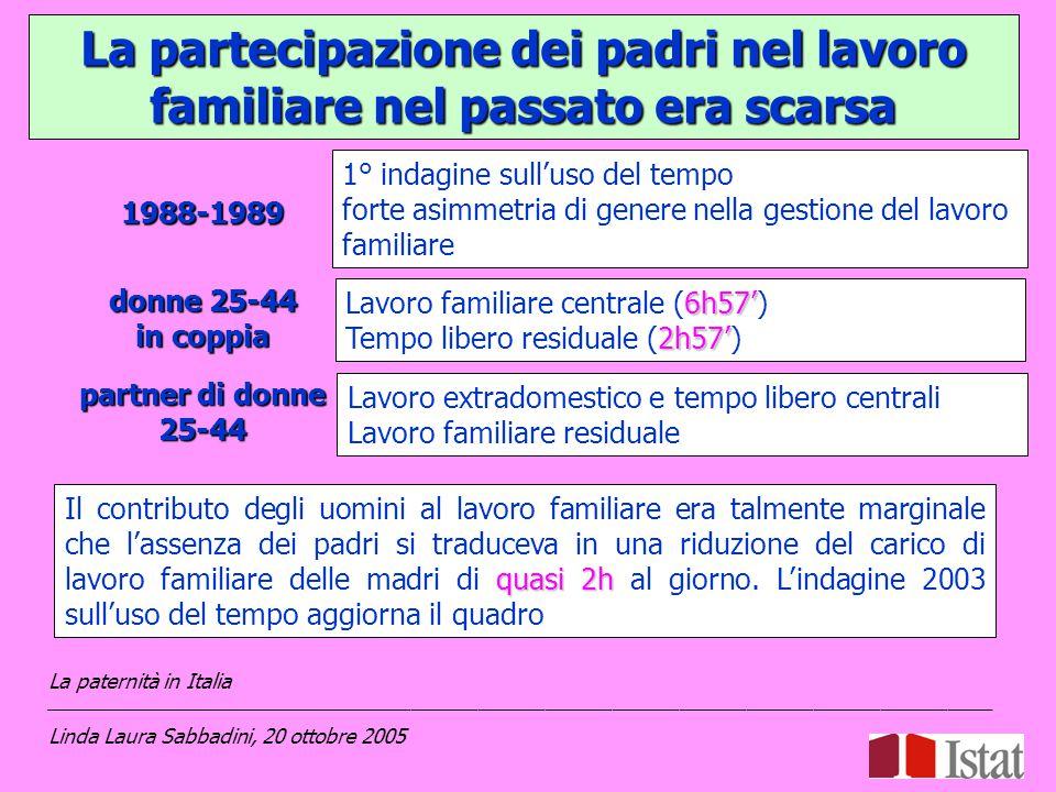 Il tempo dei padri per la cura dei figli cresce il sabato e la domenica 41' 41' giorni feriali 45' 45' sabato 1h01' 1h01' domenica La paternità in Italia _____________________________________________________________________________________ Linda Laura Sabbadini, 20 ottobre 2005 La percentuale di tempo dedicato al lavoro di cura sul lavoro familiare, invece, diminuisce il sabato e la domenica 46,6% 46,6% giorni feriali 30,8% 30,8% sabato 44,3% 44,3% domenica 25%14,4% 7% La differenza è dovuta alla spesa il sabato (25%) che assorbe il 14,4% nei giorni feriali e il 7% la domenica.