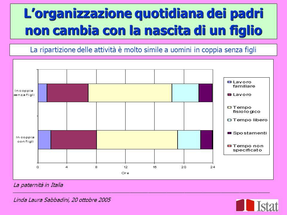 L'organizzazione quotidiana dei padri non cambia con la nascita di un figlio La ripartizione delle attività è molto simile a uomini in coppia senza figli La paternità in Italia _____________________________________________________________________________________ Linda Laura Sabbadini, 20 ottobre 2005