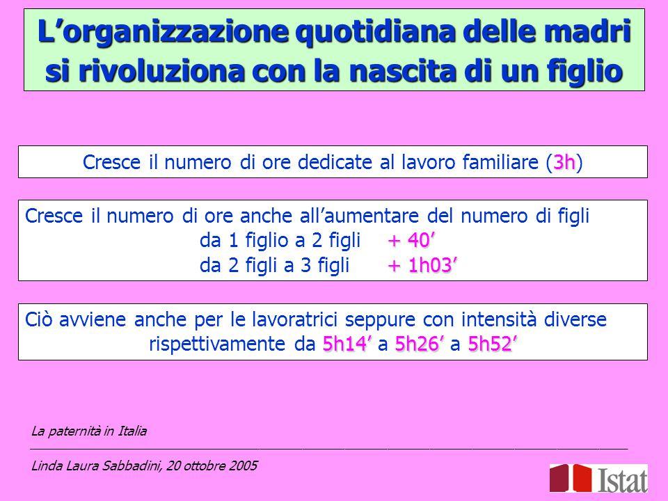 Maternità e paternità impattano in modo diverso sulla riorganizzazione dei tempi di vita La paternità in Italia _____________________________________________________________________________________ Linda Laura Sabbadini, 20 ottobre 2005 Oltre i ¾ del tempo dedicato dalla coppia al lavoro familiare è assorbito dalla donna (78,3%) 74% si arriva al 74% se la donna lavora 72,7% si arriva al 72,7% se il figlio ha meno di 14 anni L'indice di asimmetria è migliorato dal 1988-1989 per le strategie adottate dalle madri e per l'incremento del coinvolgimento dei padri.