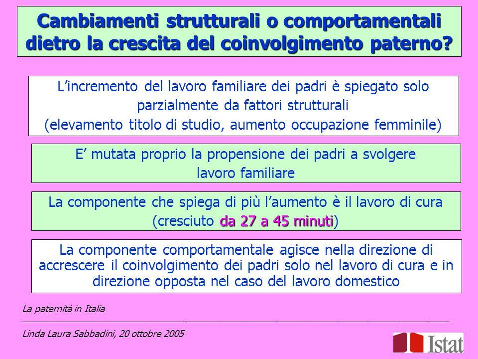L'incremento del lavoro familiare dei padri è spiegato solo parzialmente da fattori strutturali (elevamento titolo di studio, aumento occupazione femminile) La paternità in Italia _____________________________________________________________________________________ Linda Laura Sabbadini, 20 ottobre 2005 E' mutata proprio la propensione dei padri a svolgere lavoro familiare La componente comportamentale agisce nella direzione di accrescere il coinvolgimento dei padri solo nel lavoro di cura e in direzione opposta nel caso del lavoro domestico Cambiamenti strutturali o comportamentali dietro la crescita del coinvolgimento paterno.